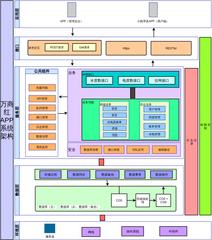 星耀物业小程序系统架构图