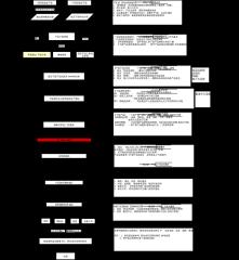 产品下架-菜单调整项目下架流程