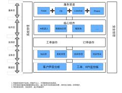 客服平台架构图
