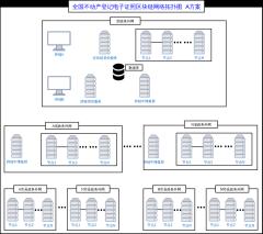 全国不动产登记电子证照区块链网络拓扑图
