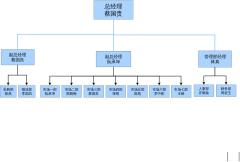 电子商务组织架构图