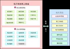网上商城功能框架图