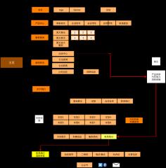 租车网站组织架构