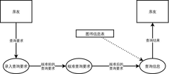 图书管理系统数据流图
