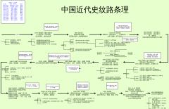 中国近代史纹路条理