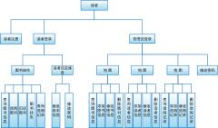 数据库结构功能图
