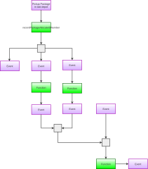 ComplexTemplate