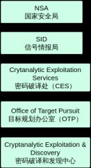 美军密码破译机构图