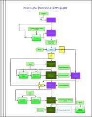 ProcessFlow-PurchaseDepartment