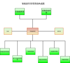 派车系统图