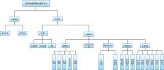 功能结构图