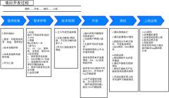 修改版项目开发过程