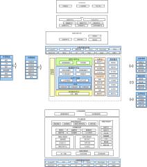数据功能架构