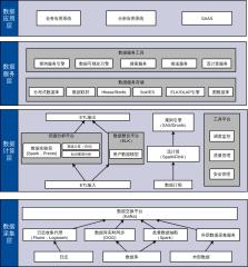 大数据应用总体技术架构