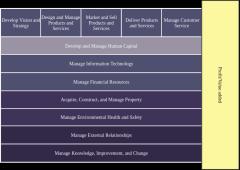 EVC企业价值链