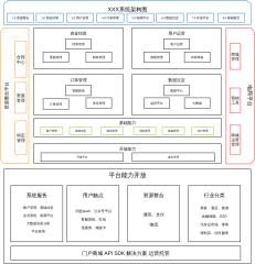 XXX系统架构图