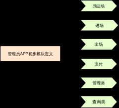 管理员APP初步预想模块定义