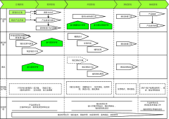 项目流程图
