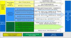问卷调查系统功能架构图