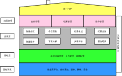 应用架构图