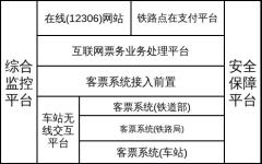 铁路互联网售票系统逻辑结构