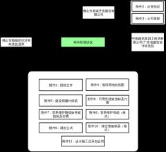 洱海合同结构