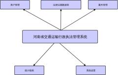 图3-4系统模块组成示意图