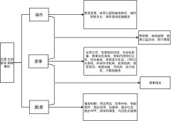 运营与设计交接流程图