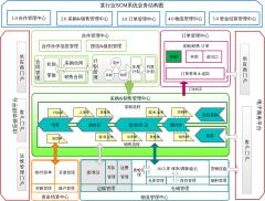 某行业供应链业务结构