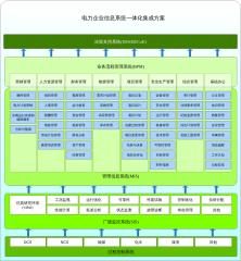 电力企业信息系统一体化集成方案v1-0