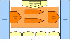 Businessprocess