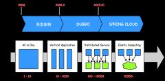 系统架构演变