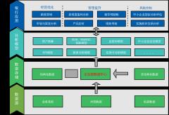 金融平台数据架构