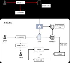 林科院应用流程图