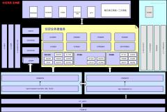 信贷系统架构(微服务)