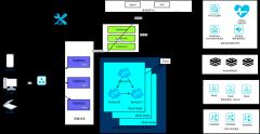 kubernetes微服务架构