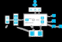SpringCloud框架架构图