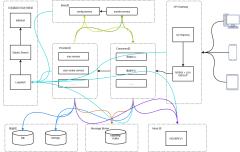 springcloud软件拓扑图