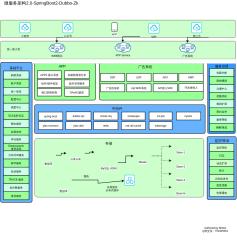 微服务架构2-0-SpringBoot2-Dubbo-Zk