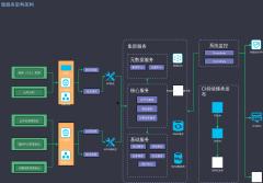 微服务架构图最终版