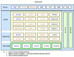 客服系统架构图