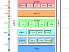 规则引擎架构图