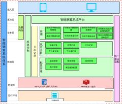 校园安防功能架构图