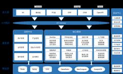信贷系统架构图