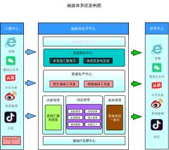 融媒体系统架构图