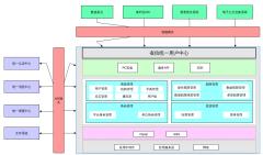 统一用户中心产品架构图