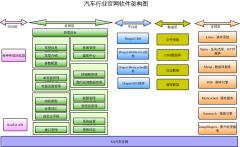 汽车行业官网软件架构图