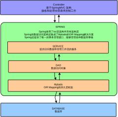 Web技术框架