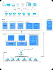 大数据交换平台粗粒度架构图
