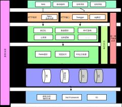 KMaster技术架构